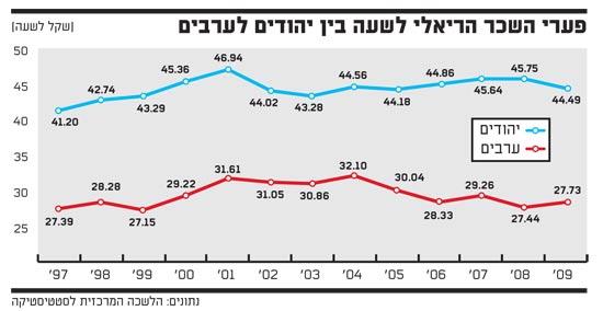 פערי השכר הריאלי לשעה בין יהודים לערבים
